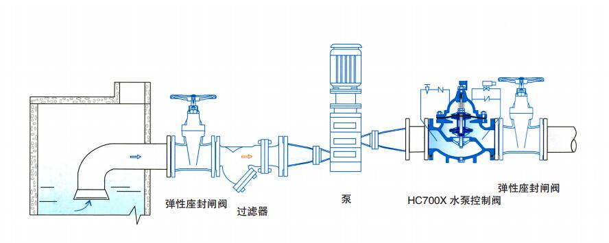HC700X 水泵控制阀,是一种安装在高层建筑以及其他给水系统的水泵出口处,防止介质倒流的逆止类阀门。当水泵即将停止供水前,阀门先行缓慢关闭 90%左右,防止突然停泵而产生的水锤和水击声;当水泵完全停止后,阀门再完全关闭,防止泵出的水回流,有效地保护水泵,免受回流的冲击而产生反转。该产品是水泵出口必不可少的保护装置。阀门呈流线型设计,通过电磁阀的导控实现准确的启闭,使用安全可靠,有效地防止水锤和水击声,使用寿命长,安装、维修方便。